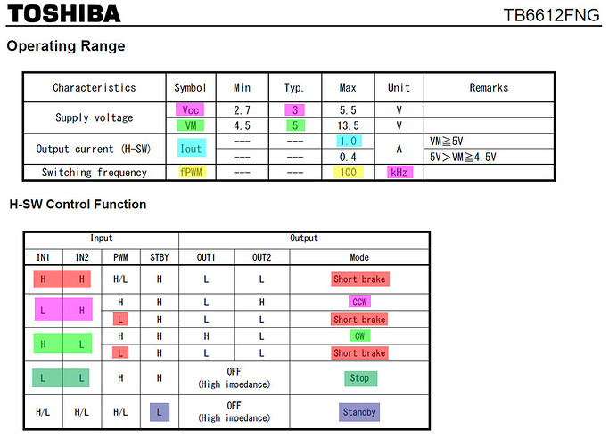 tb6612fng_summary_2021jul0602