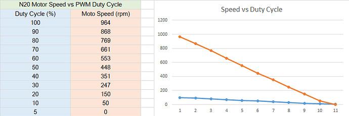 n20_motor_vs_duty_cycle_2021aug2102