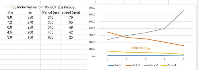 tt130_rpm_vs_vm_2021sep0201